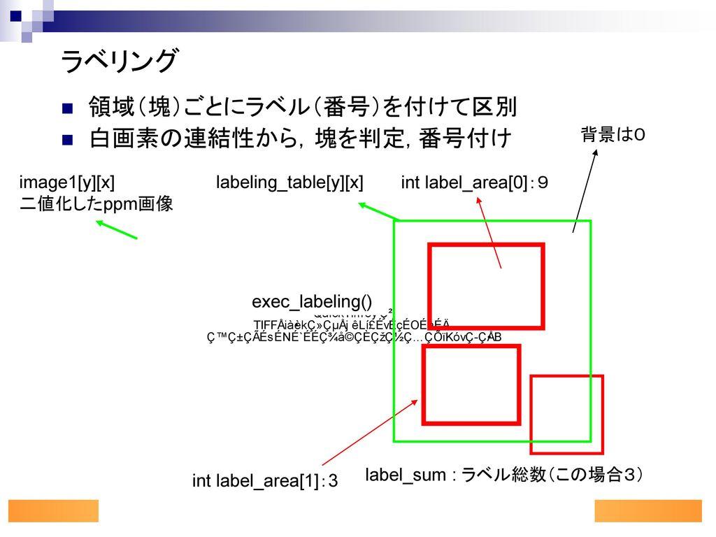 ラベリング 領域(塊)ごとにラベル(番号)を付けて区別 白画素の連結性から,塊を判定, 番号付け 背景は0 image1[y][x]